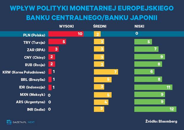 Wpływ polityki monetarnej