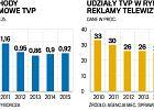 Coraz gorsza sytuacja finansowa publicznej telewizji