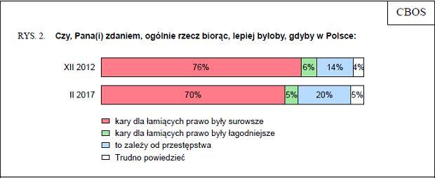 Pytanie z sondażu CBOS dotyczącego surowości kar