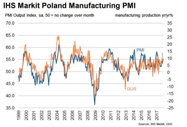 Indeks PMI i wzrost polskiej produkcji przemysłowej