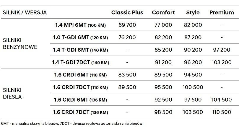 Hyundai i30 Wagon | Pełny polski cennik