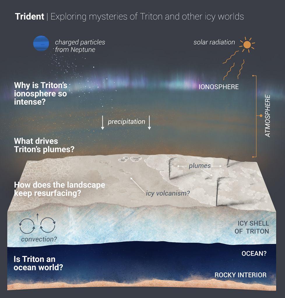 Tryton może mieć ciekłą wodę ukrytą pod lodową skorupą