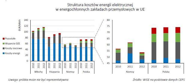 Energochłonny przemysł.