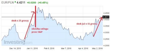 Złoty traci, a euro drożeje, bo Polska może dostać obniżony rating inwestycyjny