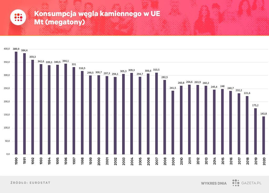 Wykorzystanie węgla kamiennego w Europie się zmniejsza.