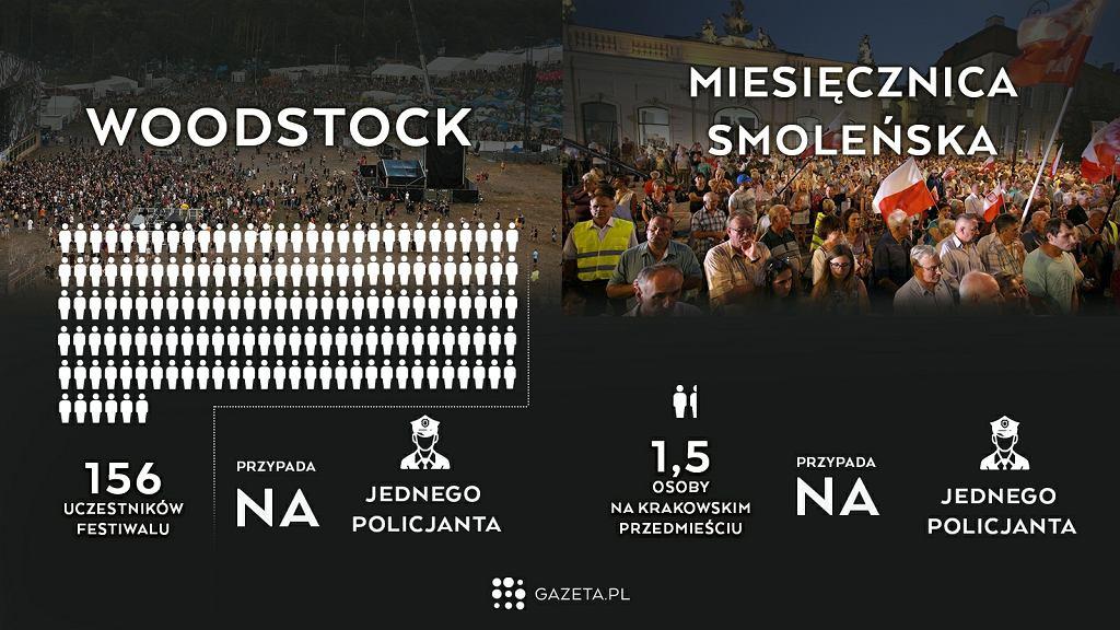 Porównanie miesięcznicy smoleńskiej z Przystankiem Woodstock
