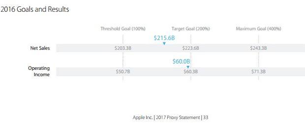 Warunki wymagane do uruchomienia bonusów dla zarządu Apple