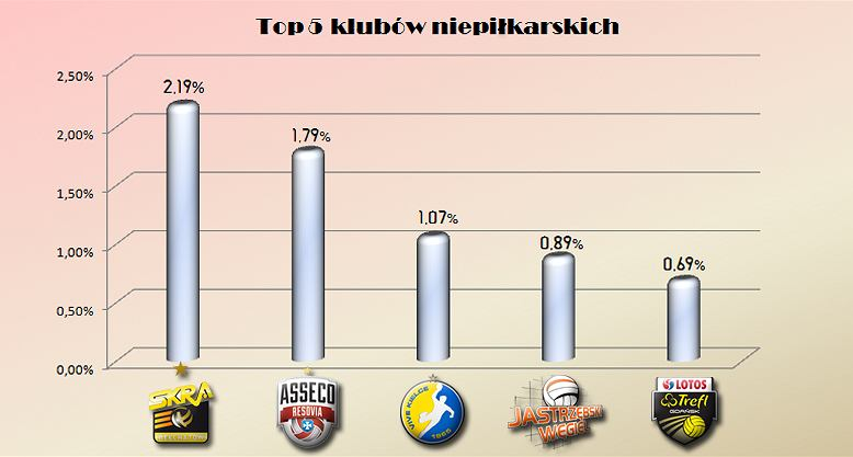 TOP5 drużyn niepiłkarskich