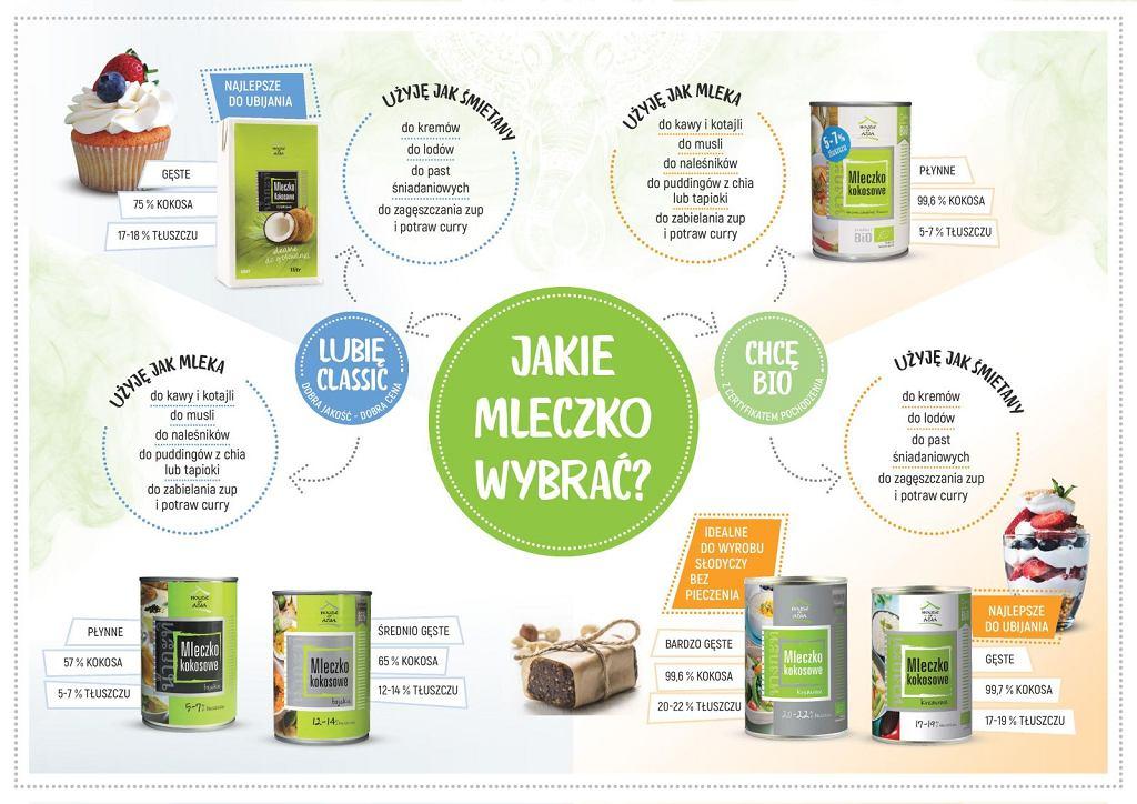 Mleczko kokosowe - infografika