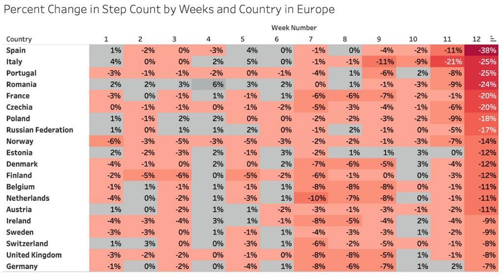 Procentowa zmiana ilos?ci kroko?w w miastach Europy