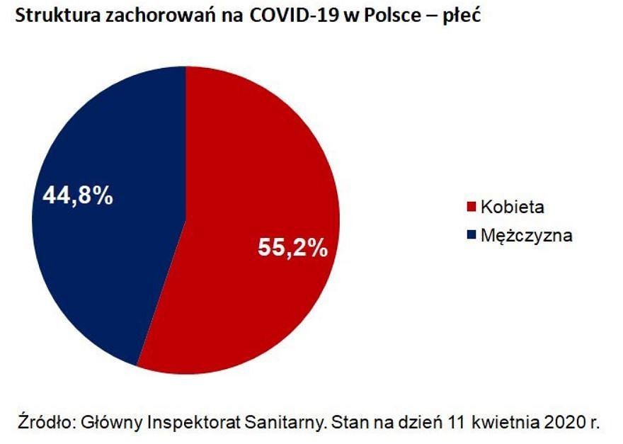 Struktura zachorowań w Polsce - płeć