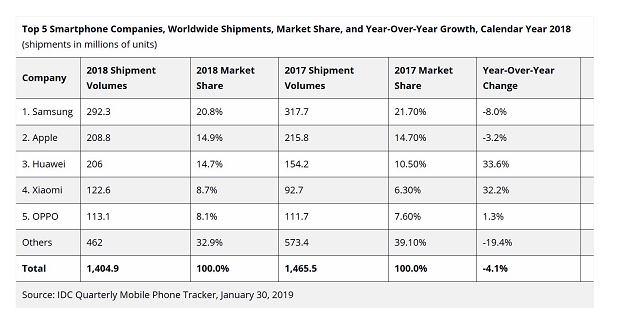 IDC: Wyniki sprzedaży smartfonów w 2018 roku