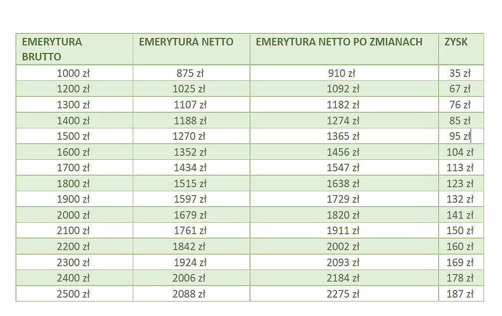 Emerytura bez podatku - tabela