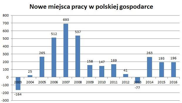 Nowe miejsca pracy w Polsce