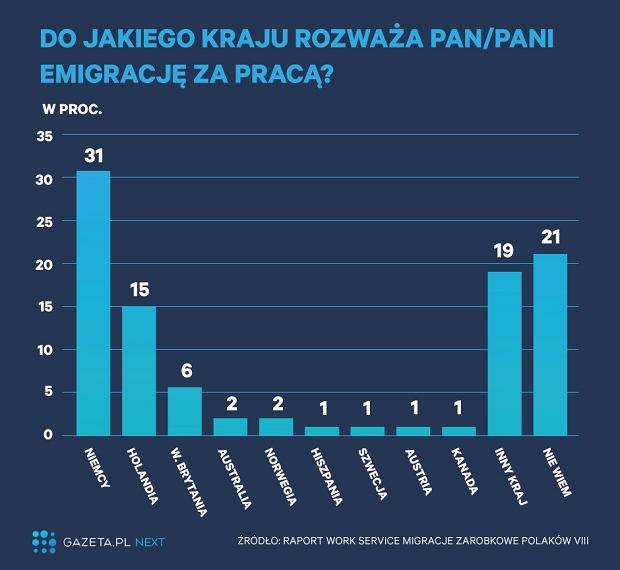 Kierunki emigracji zarobkowej Polaków
