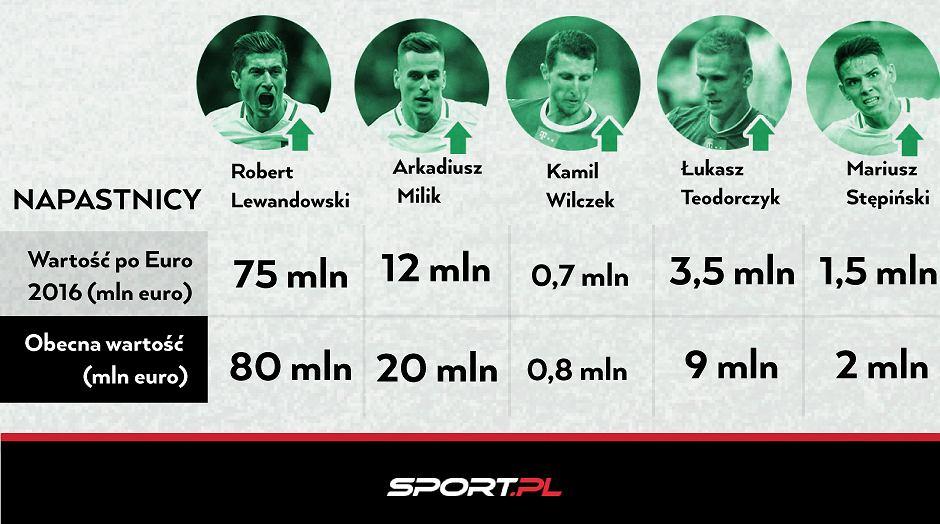 Wartość piłkarzy 1