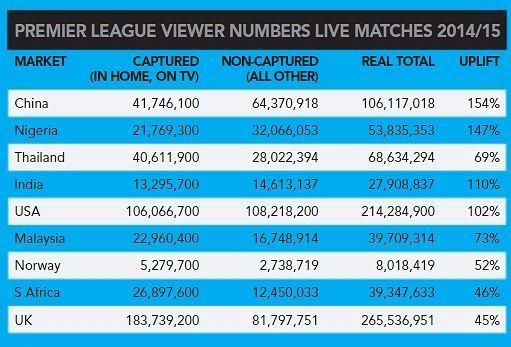 Skumulowane średnie oglądalności Premier League w poszczególnych krajach