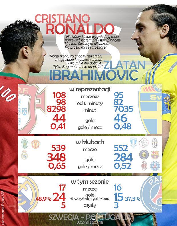 Cristiano Ronaldo vs Zlatan Ibrahimović