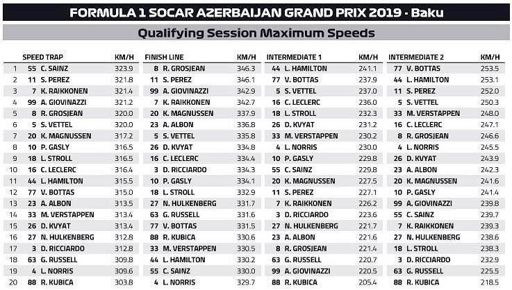 GP Azerbejdżanu