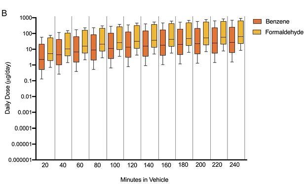 Zmierzone przez naukowców dawki benzenu i formaldehydu w nowych autach