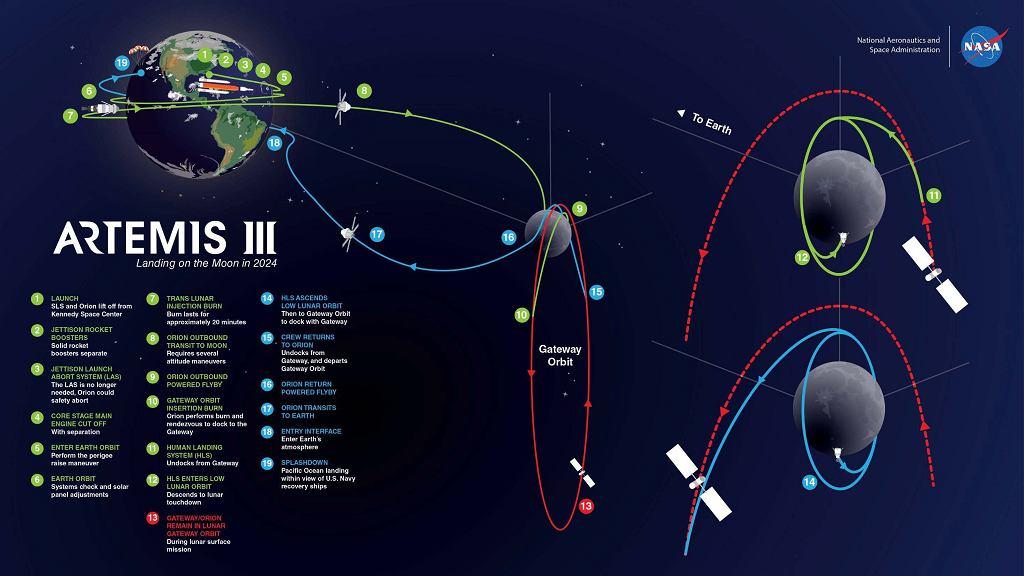 Grafika prezentująca schemat misji Artemis III zaplanowanej na 2024 roku