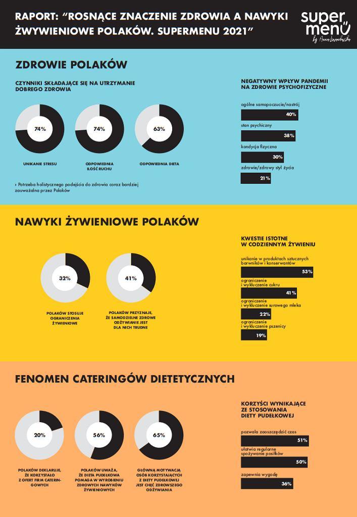 Polacy stawiają na holistyczne podeście do zdrowia. Raport 'Rosnące znaczenie zdrowia a nawyki żywieniowe Polaków. SuperMenu 2021'