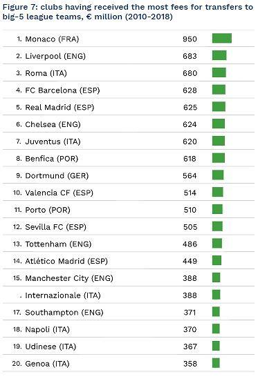 Ranking klubów, które najlepiej zarobiły w ostatnich ośmiu sezonach