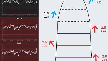 Norwegowie opublikowali podgląd na siłę wiatru na skoczni w Oslo odświeżany co sekundę
