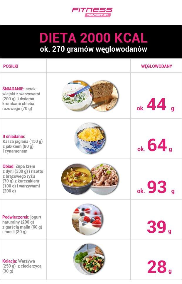 węglowodany w diecie