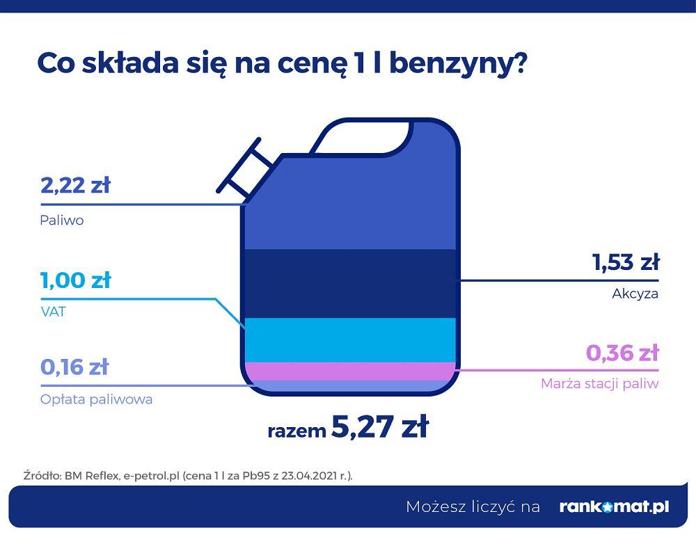 Podatek w cenie paliwa