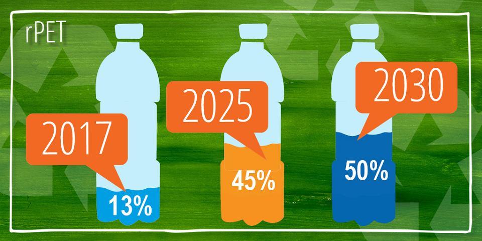 PepsiCo zwiększy do 50 proc. udział materiału pochodzącego z recyklingu (rPET) do 2030 roku