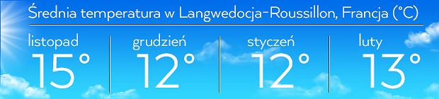 Średnia temperatura dla regionu Langwedocja-Roussillon