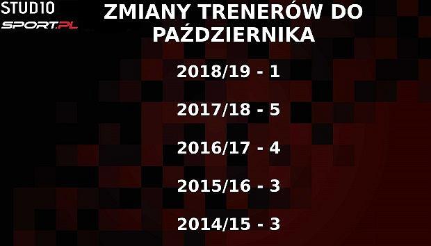 Liczba trenerów zwolniony do października