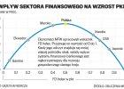 Ekonomiści MFW: Wzorowe banki z Polski