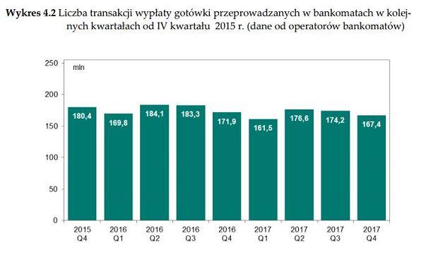 Informacja o kartach płatniczych IV kwartał 2017 r.