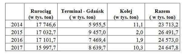 Import ropy naftowej do Polski w podziale na drogi dostaw