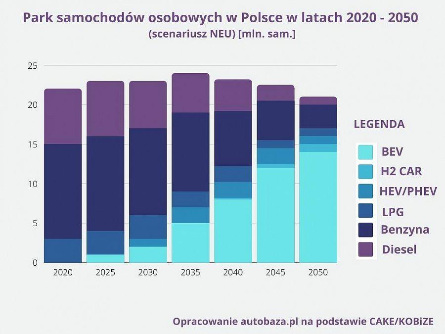 Auta osobowe w latach 2020-2050