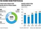 Bankowcy o pomyśle szefa PKO BP ws. kredytów mieszkaniowych: To rewolucja