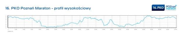 Profil trasy 16.PKO Poznań Maraton