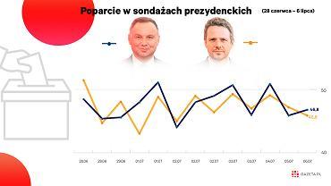 Andrzej Duda i Rafał Trzaskowski sondażowo idą łeb w łeb