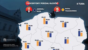 Wybory prezydenckie 2020. Wyniki wyborów. Sondaż exit poll:wyniki w województwach podział procentowy