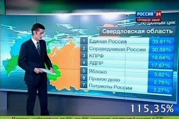 Podczas wyborczego wieczoru w telewizji Rossija 24 co chwila wyświetlano dane z Centralnej Komisji Wyborczej. Wyniki były zaskakujące: im więcej spływało głosów, tym bardziej rosło procentowe poparcie dla poszczególnych partii. Wystartowało z poziomu 115,35%...