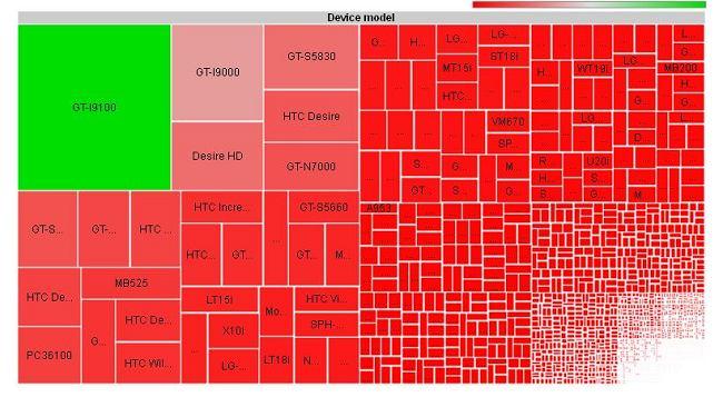 Android chaosu, czyli jak wygląda fragmentacja tego systemu operacyjnego