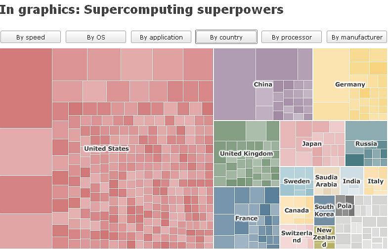 Zestawienie 500 superkomputerów