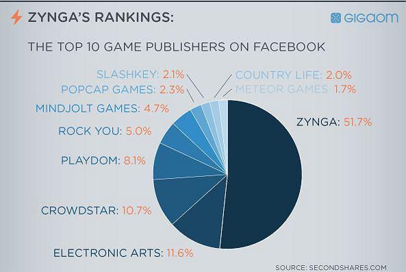 Główni dostawcy gier dla Facebooka