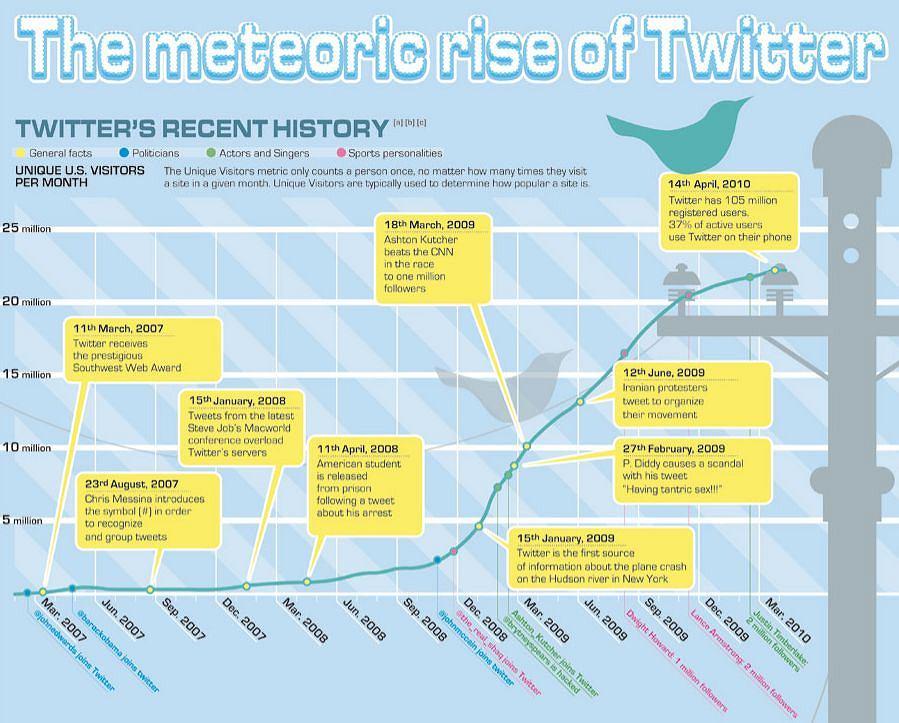 Wzrost Twittera