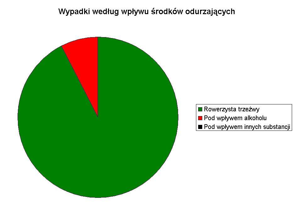 Wypadki rowerowe według trzeźwości