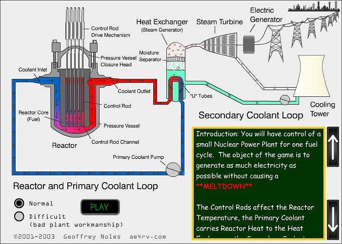 Symulator reaktora PWR.