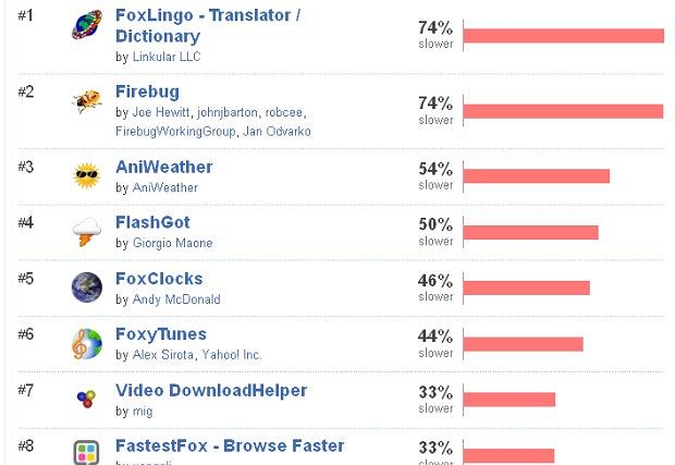 Najcięższe dodatki do Firefoksa (fot. Mozilla)