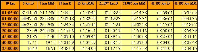 Przykładowe wyniki w wyścigach szacowane na podstawie biegu na 10 km wg McMillana